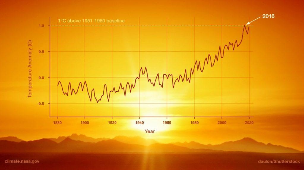 تغییرات دمای جهان را در قرن گذشته